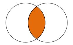 [メモ]パワポで円の重なりに色を付ける方法